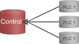 Distributed database configuration and control