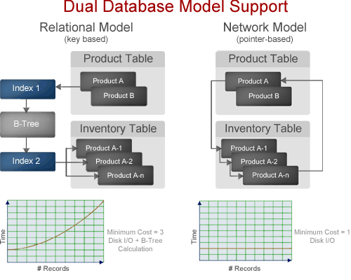 Network Database Model Vs  Relational Database Model | Raima