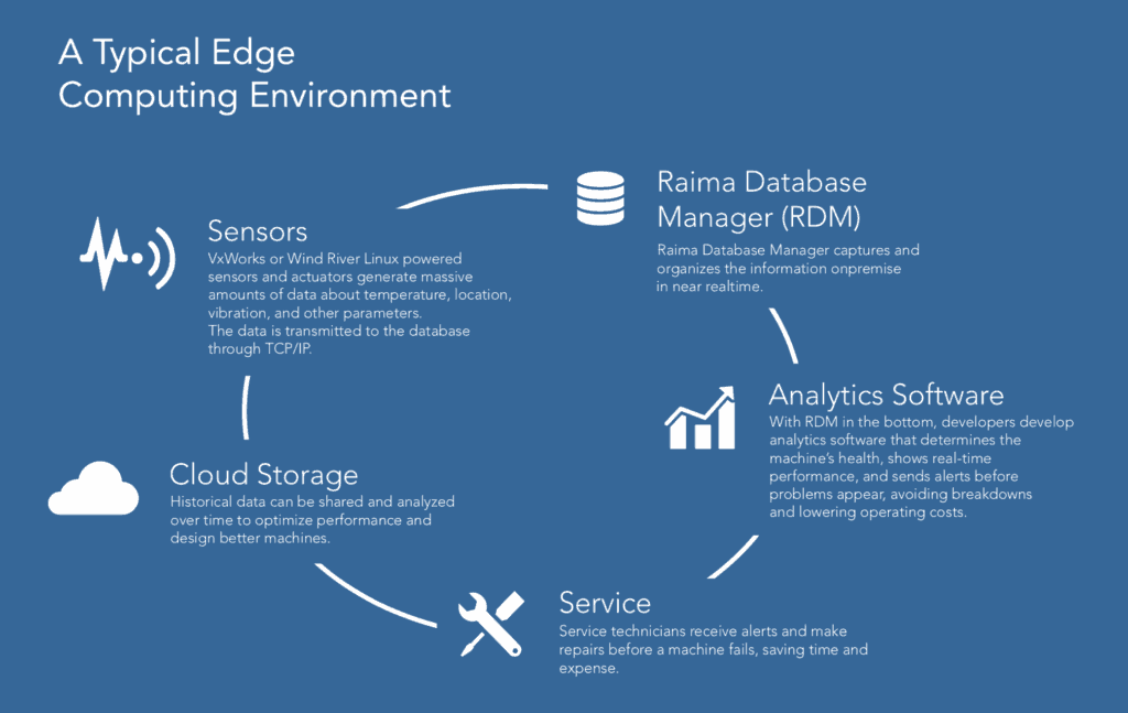 Edge computing database environment