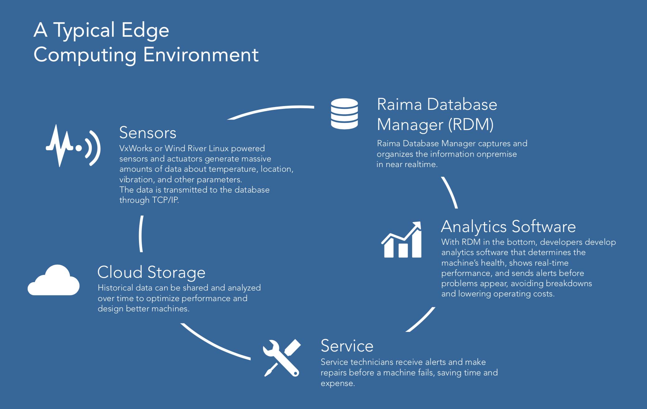 Edge computing database environment