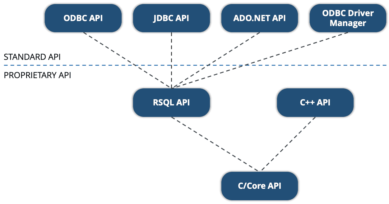 Embedded Database APIs