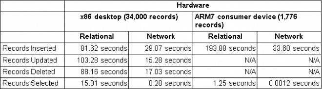 Puntos de referencia de red frente a relacionales