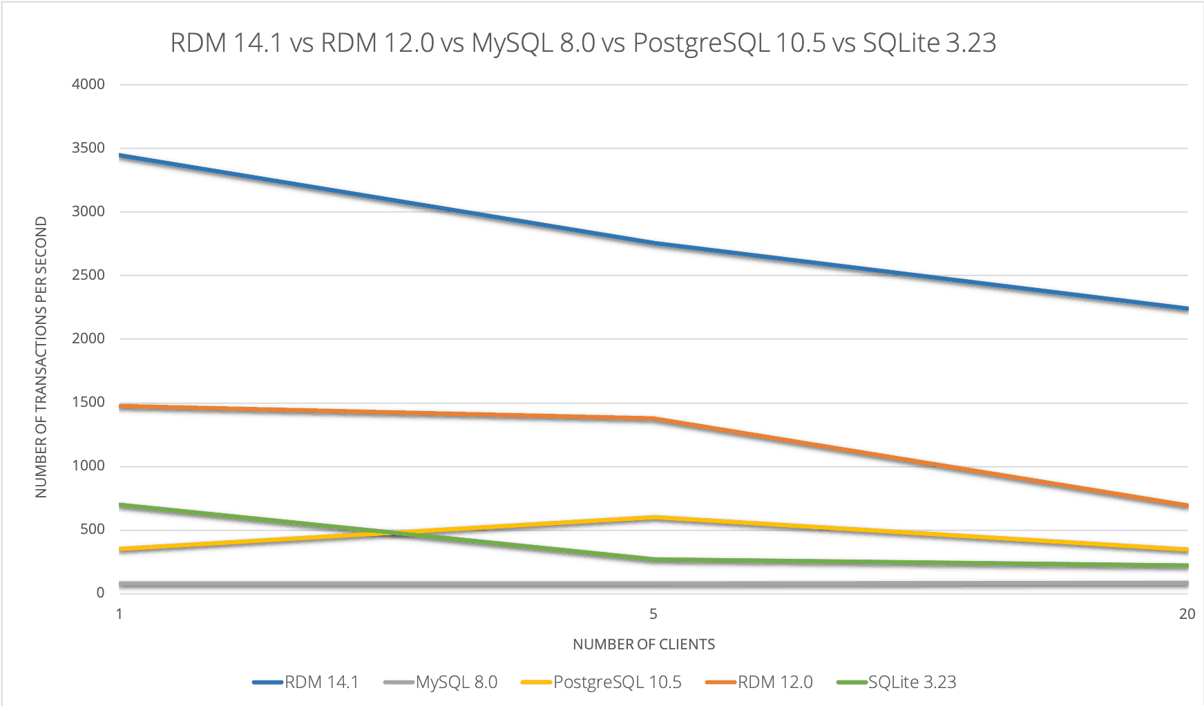 RDM Embedded Database - Raima - Benchmarks