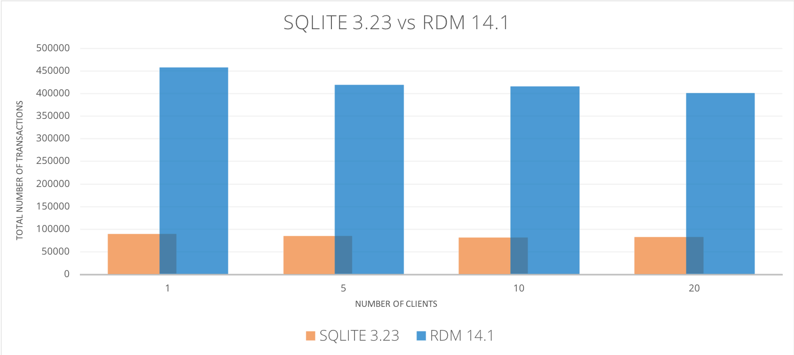 RDM vs SQLite Performance Comparsion