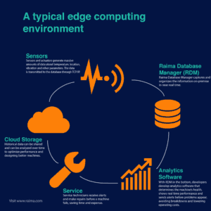 Edge computing database infographic
