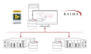 Raima Database API for NI LabVIEW