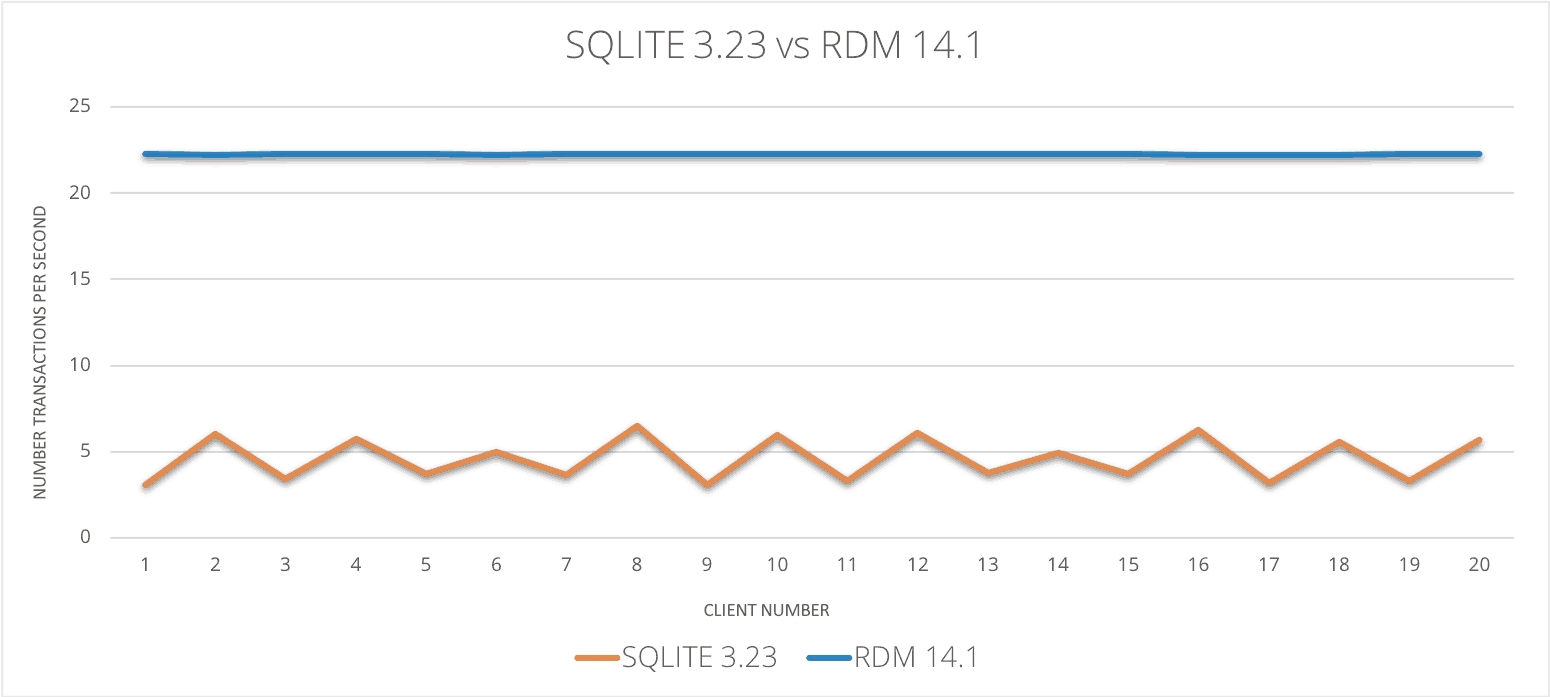 SQLite slow, beaten by Raima high-speed embedded database