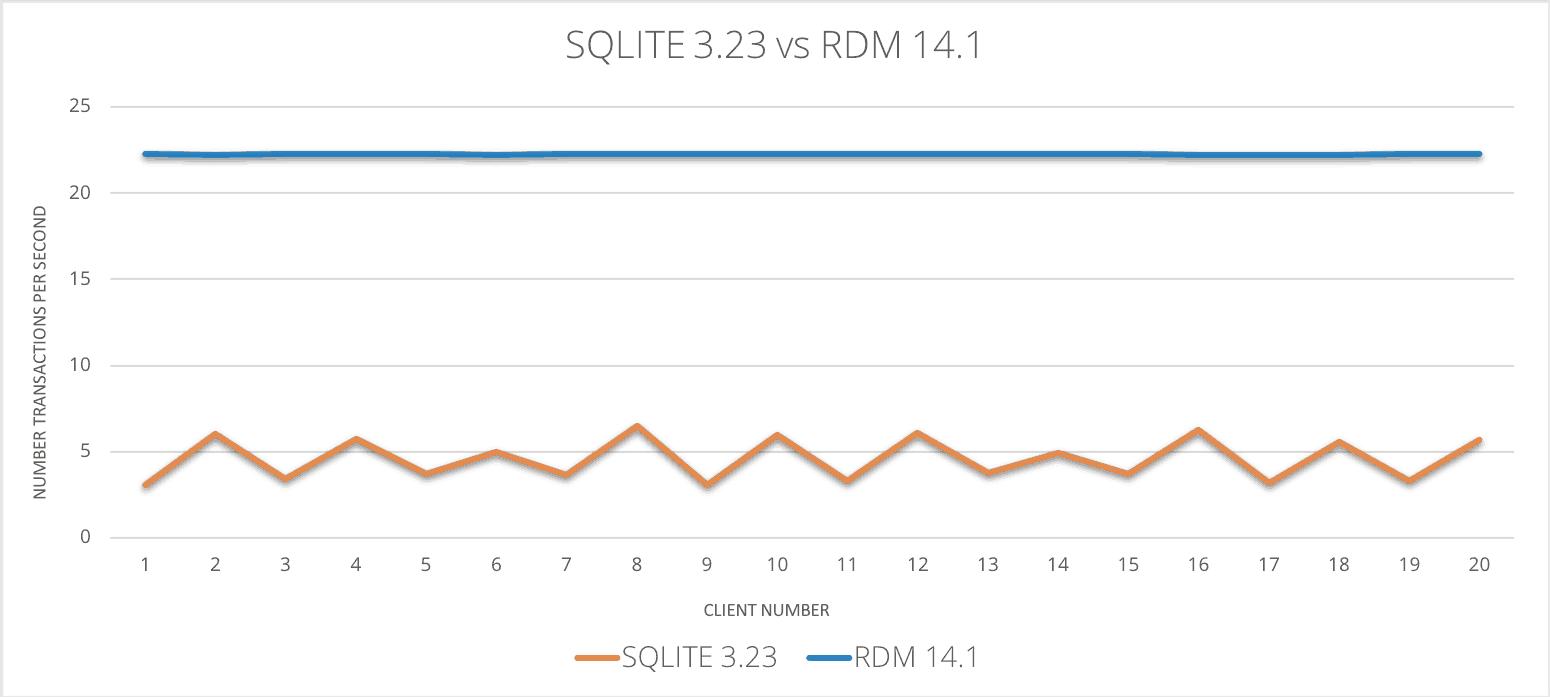 SQLite速度慢,被Raima高速嵌入式數據庫擊敗