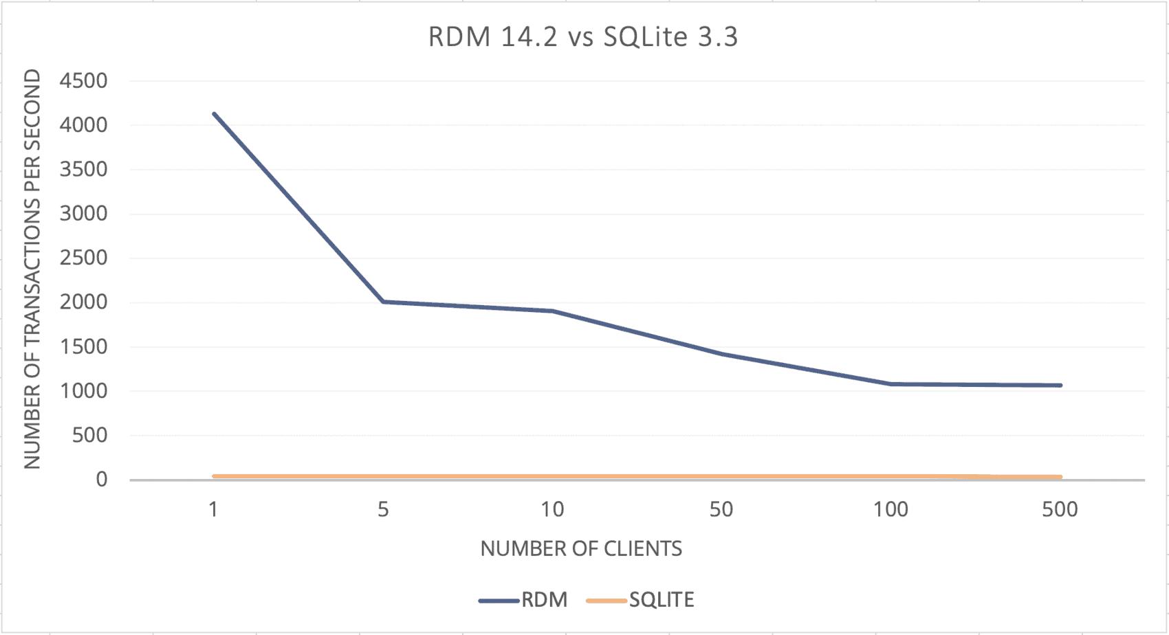 RDM 14.2 Performance test