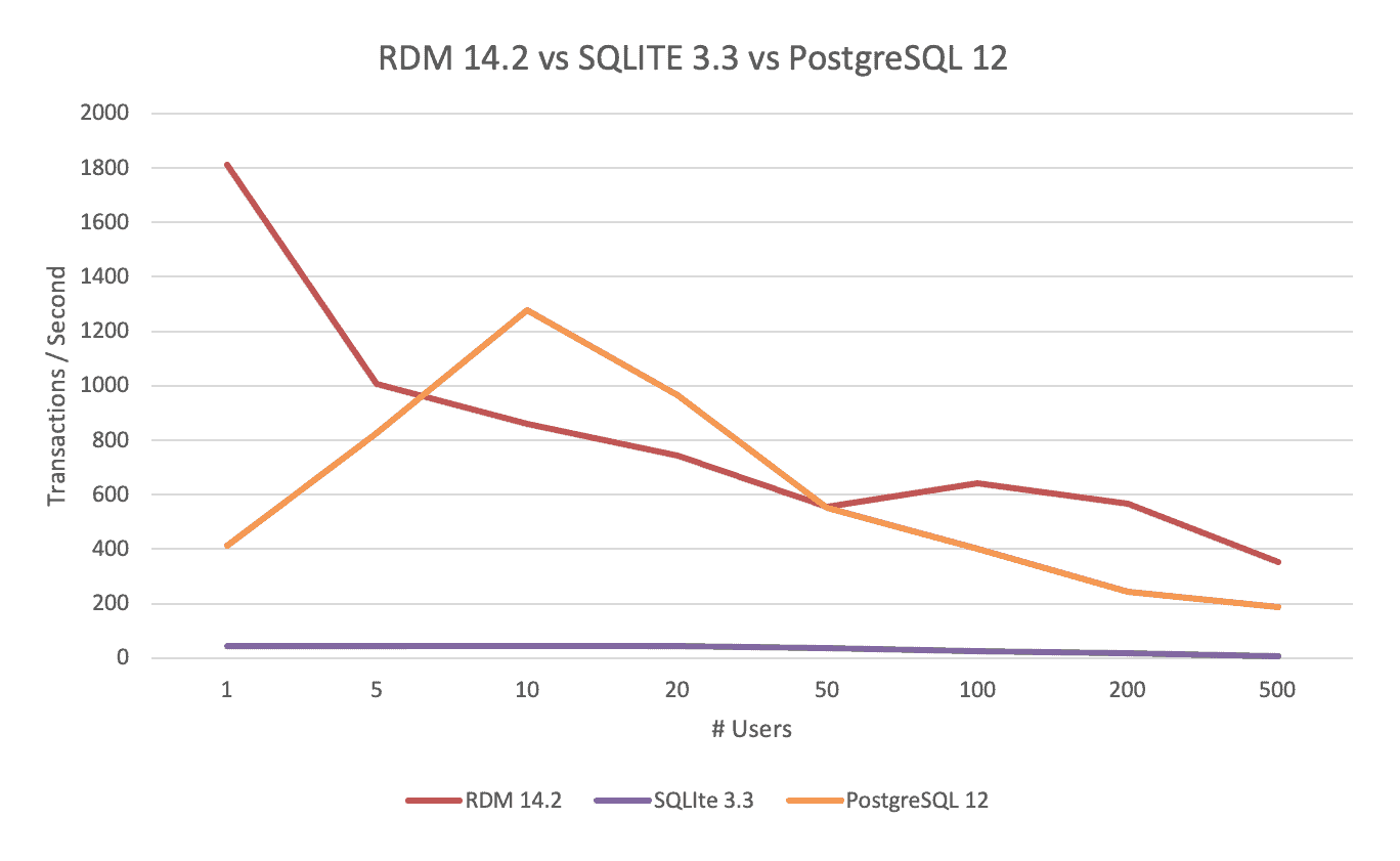 RDM 14.2 Vs. SQLite Vs. PostgreSQL