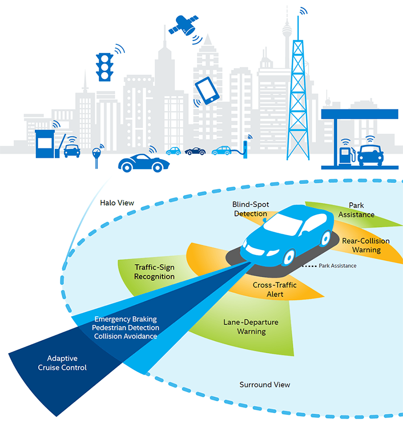 IOT connected city and autonomous car