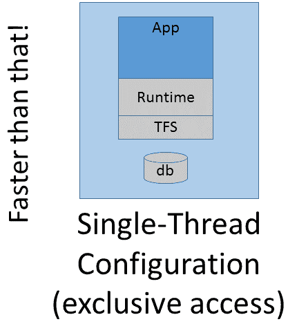 tfs-single-thread